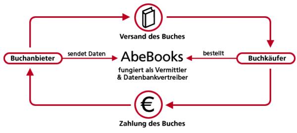 Wie funktioniert die AbeBooks Plattform - B1